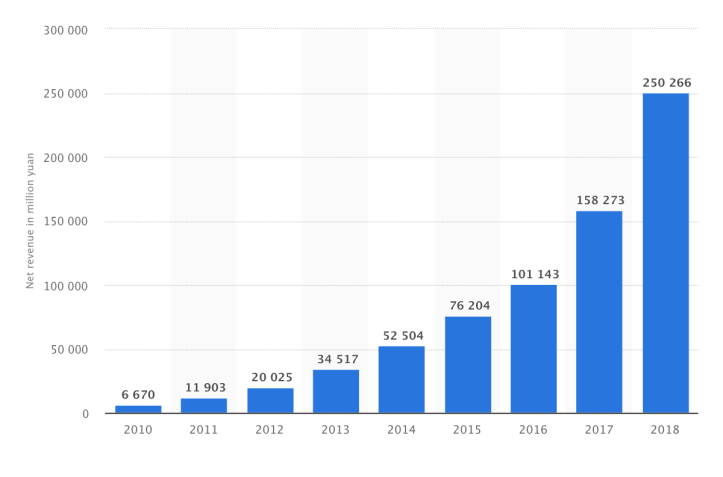 Annual revenue of Alibaba group from 2010 - 2018 ( in million RMB )