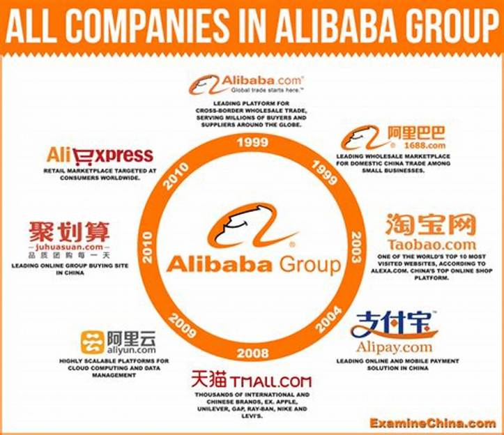 All companies in Alibaba group