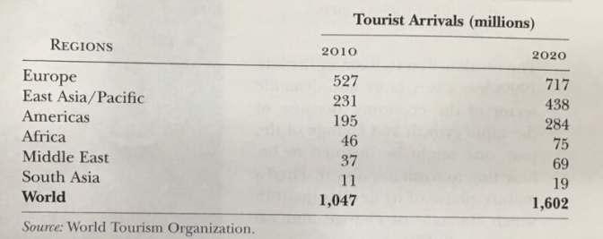 TOURIST ARRIVALS 2010-2020