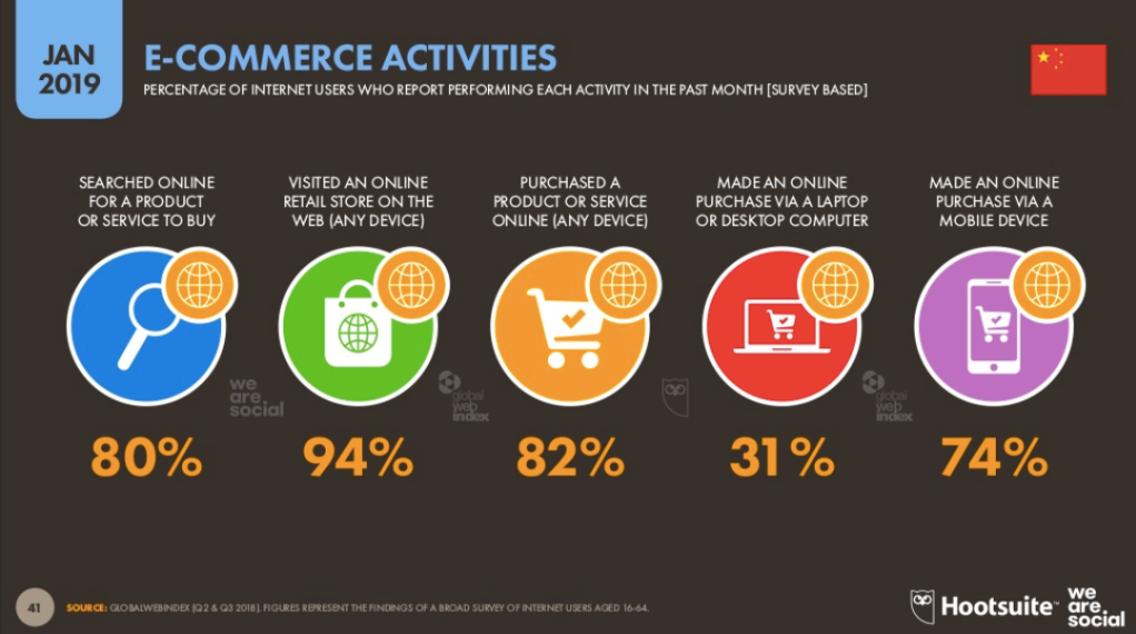 E-commerce market analysis of China(credit: Hootsuite)
