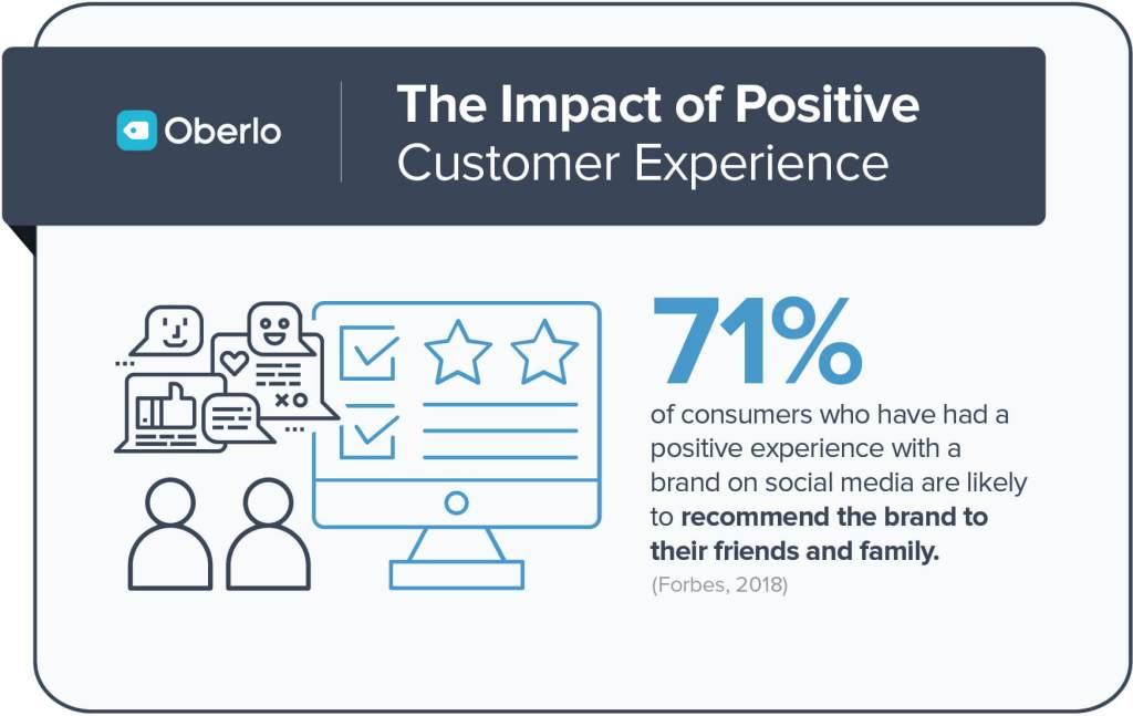 The impact of Positive Customer Experience.