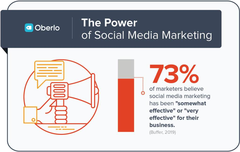 The Power of Social Media Marketing.