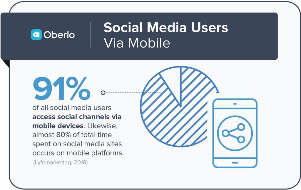 Social Media Users Via Mobile.