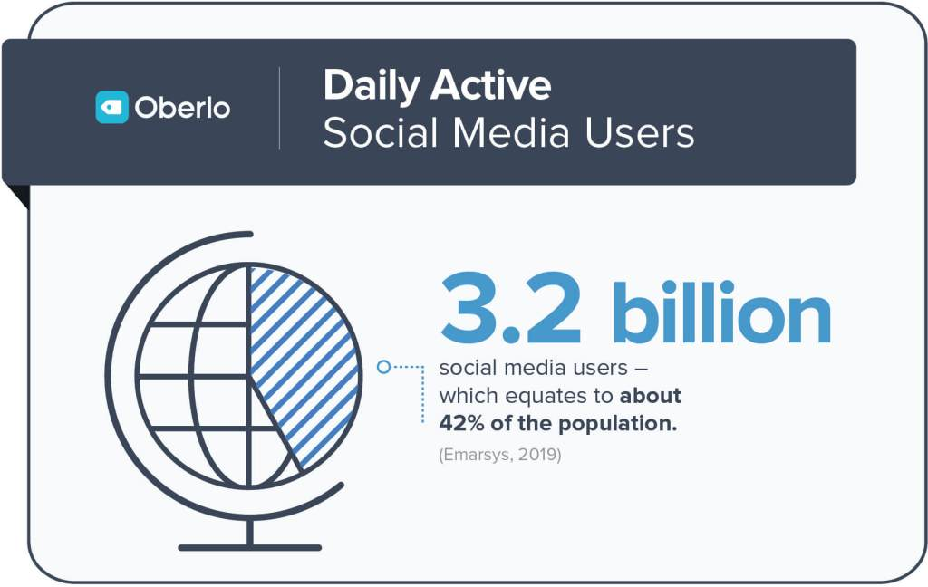 Daily Active Social Media Users.