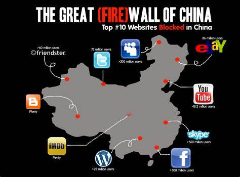 The Great Firewall of China and websites banned