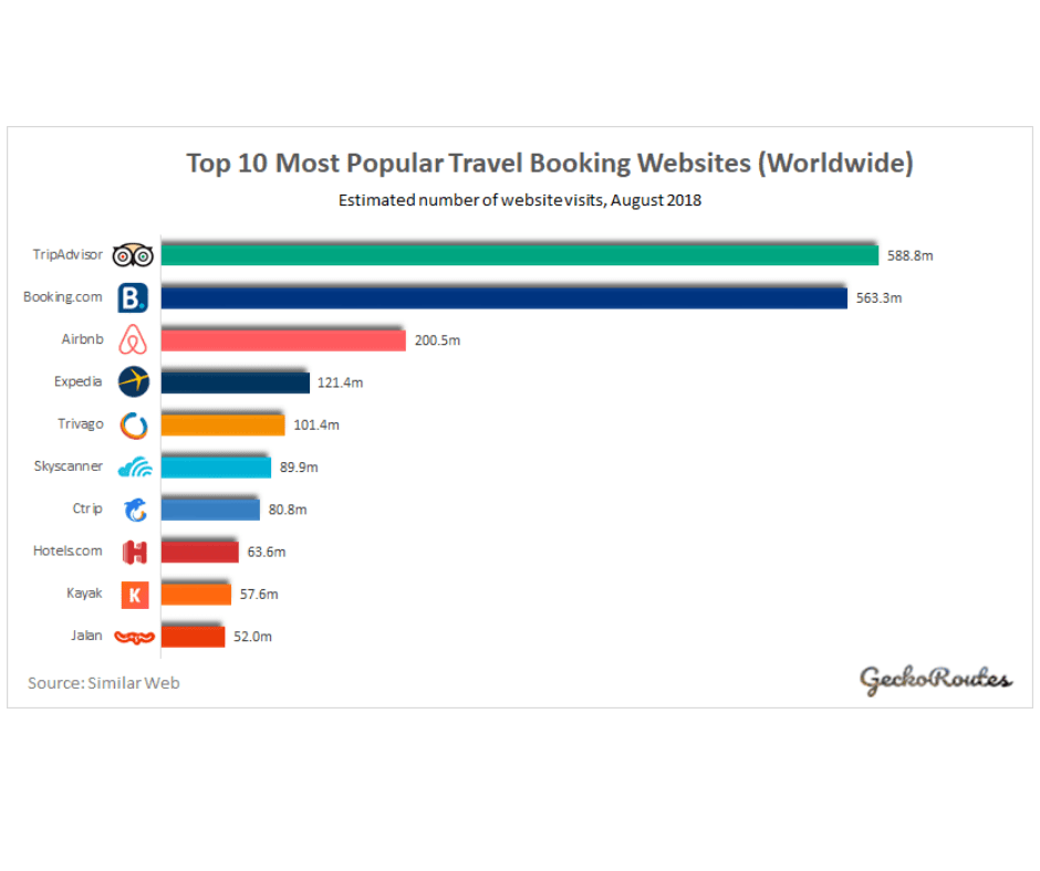 Top 10 most popular booking websites