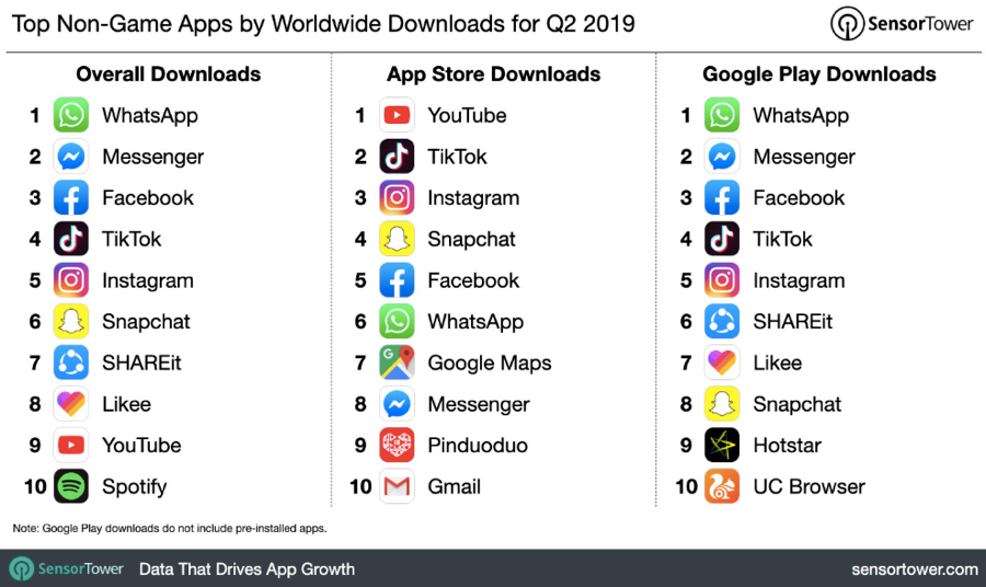 top non-game apps by worldwide download for Q2 2019