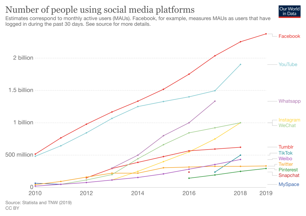 Number of people using Social Media platforms, from 2010-2019